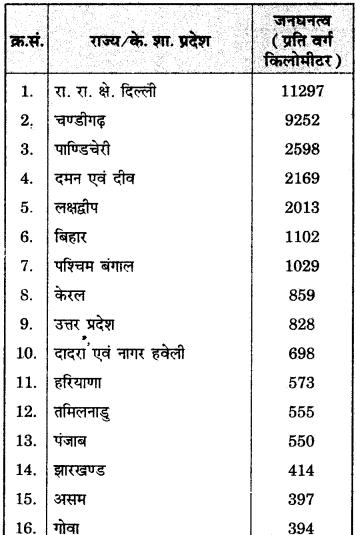 RBSE Solutions for Class 12 Geography Chapter 13 भारत: जनसंख्या वितरण, घनत्व एवं वृद्धि img-18