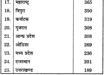 RBSE Solutions for Class 12 Geography Chapter 13 भारत: जनसंख्या वितरण, घनत्व एवं वृद्धि img-19