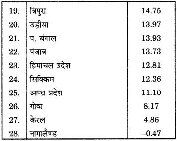RBSE Solutions for Class 12 Geography Chapter 13 भारत: जनसंख्या वितरण, घनत्व एवं वृद्धि img-22
