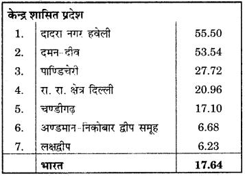 RBSE Solutions for Class 12 Geography Chapter 13 भारत: जनसंख्या वितरण, घनत्व एवं वृद्धि img-23