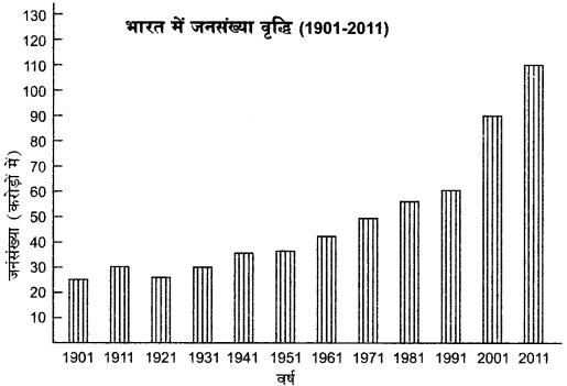 RBSE Solutions for Class 12 Geography Chapter 13 भारत: जनसंख्या वितरण, घनत्व एवं वृद्धि img-6