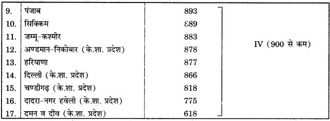 RBSE Solutions for Class 12 Geography Chapter 14 भारत: जनसंख्या संरचना img-11