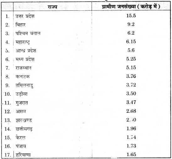 RBSE Solutions for Class 12 Geography Chapter 14 भारत: जनसंख्या संरचना img-14