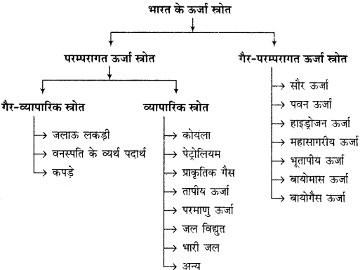 RBSE Solutions for Class 12 Geography Chapter 17 ऊर्जा संसाधन img-2