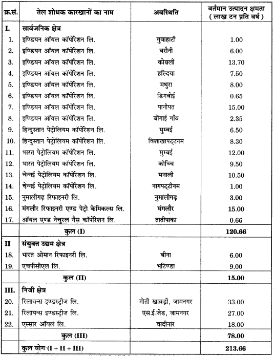 RBSE Solutions for Class 12 Geography Chapter 17 ऊर्जा संसाधन img-5