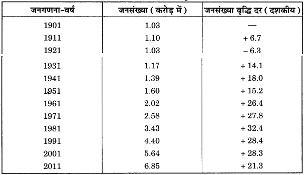 RBSE Solutions for Class 12 Geography Chapter 25 राजस्थान: जनसंख्या व जनजातियाँ img-6