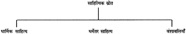 RBSE Solutions for Class 12 History Chapter 1 image 3