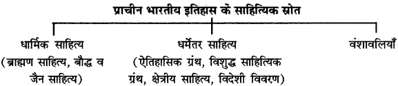 RBSE Solutions for Class 12 History Chapter 1 image 6
