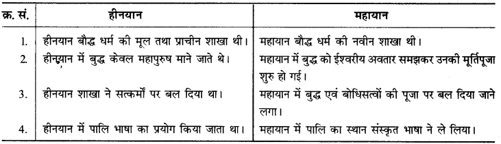 RBSE Solutions for Class 12 History Chapter 3 image 5