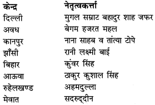 RBSE Solutions for Class 12 History Chapter 5 उपनिवेशवादी आक्रमण