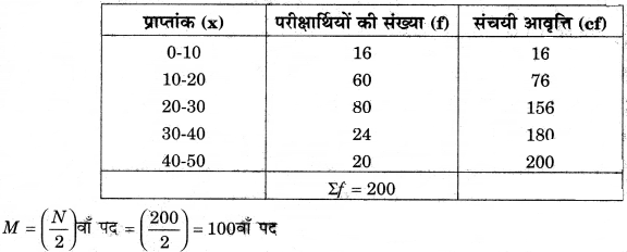 RBSE Solutions for Class 12 Pratical Geography Chapter 2 आंकड़ों का एकत्रीकरण एवं विश्लेषण img-1