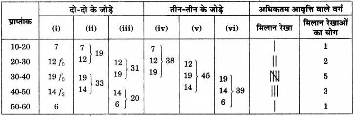 RBSE Solutions for Class 12 Pratical Geography Chapter 2 आंकड़ों का एकत्रीकरण एवं विश्लेषण img-10