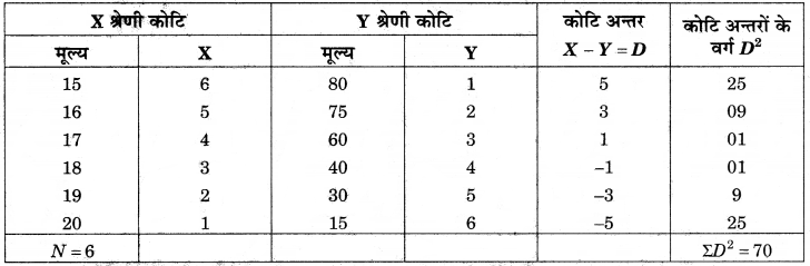 RBSE Solutions for Class 12 Pratical Geography Chapter 2 आंकड़ों का एकत्रीकरण एवं विश्लेषण img-12