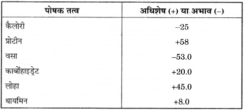 RBSE Solutions for Class 12 Pratical Geography Chapter 3 सांख्यिकीय आंकड़ों का निरूपण img-10