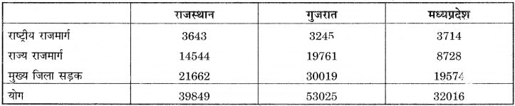 RBSE Solutions for Class 12 Pratical Geography Chapter 3 सांख्यिकीय आंकड़ों का निरूपण img-6