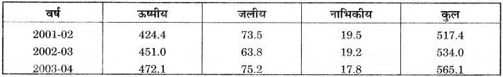 RBSE Solutions for Class 12 Pratical Geography Chapter 3 सांख्यिकीय आंकड़ों का निरूपण img-8
