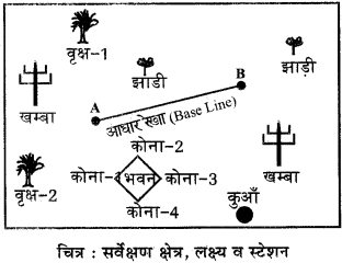 RBSE Solutions for Class 12 Pratical Geography Chapter 5 समपटल सर्वेक्षण img-5