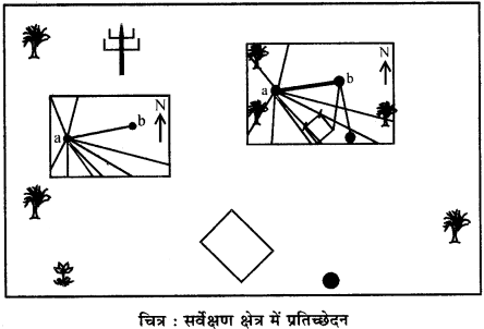 RBSE Solutions for Class 12 Pratical Geography Chapter 5 समपटल सर्वेक्षण img-7