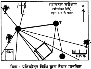 RBSE Solutions for Class 12 Pratical Geography Chapter 5 समपटल सर्वेक्षण img-8