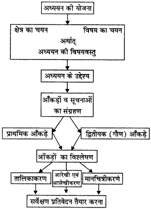 RBSE Solutions for Class 12 Pratical Geography Chapter 6 क्षेत्रीय अध्ययन img-1