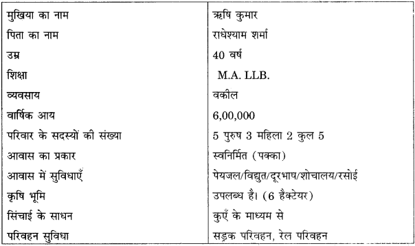 RBSE Solutions for Class 12 Pratical Geography Chapter 6 क्षेत्रीय अध्ययन img-2
