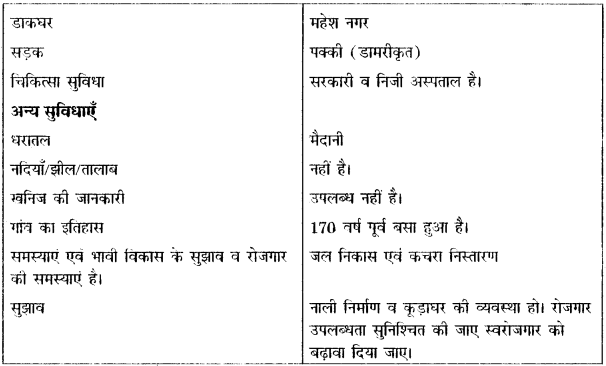 RBSE Solutions for Class 12 Pratical Geography Chapter 6 क्षेत्रीय अध्ययन img-3