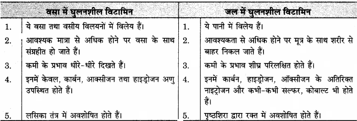 RBSE Solutions for Class 11 Home Science Chapter 14 भोजन के पोषक तत्व-सूक्ष्म मात्रिक-2
