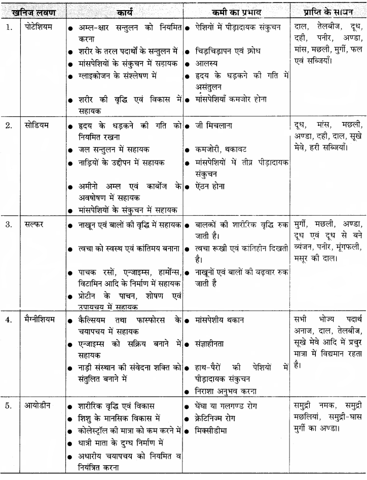 RBSE Solutions for Class 11 Home Science Chapter 14 भोजन के पोषक तत्व-सूक्ष्म मात्रिक-5