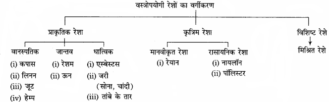 RBSE Solutions for Class 11 Home Science Chapter 19 तंतु विज्ञान