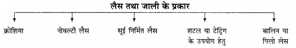 RBSE Solutions for Class 11 Home Science Chapter 21 वस्त्रों की बुनाई-9