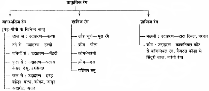RBSE Solutions for Class 11 Home Science Chapter 23 रंगाई एवं छपाई-4