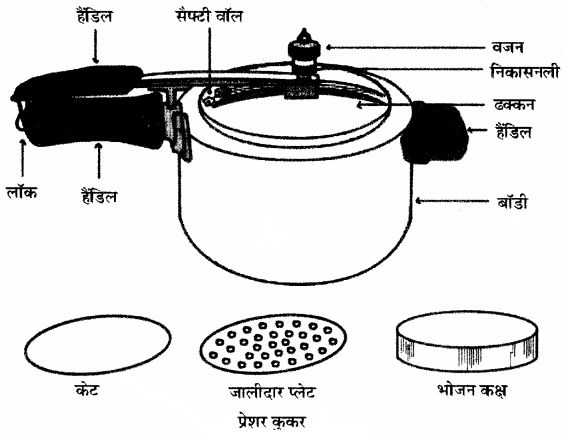 RBSE Solutions for Class 11 Home Science Chapter 26 समय एवं श्रम बचाने वाले उपकरण-4
