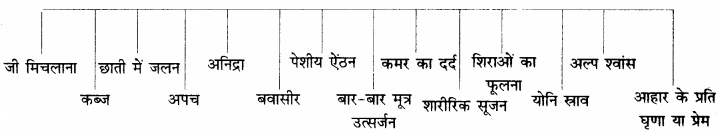 RBSE Solutions for Class 11 Home Science Chapter 4 गर्भावस्था-3