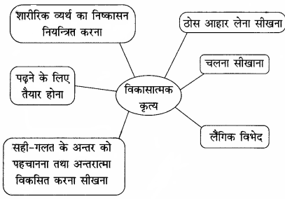 RBSE Solutions for Class 11 Home Science Chapter 6 शैशवावस्था से बाल्यावस्था तक विकास-I-1