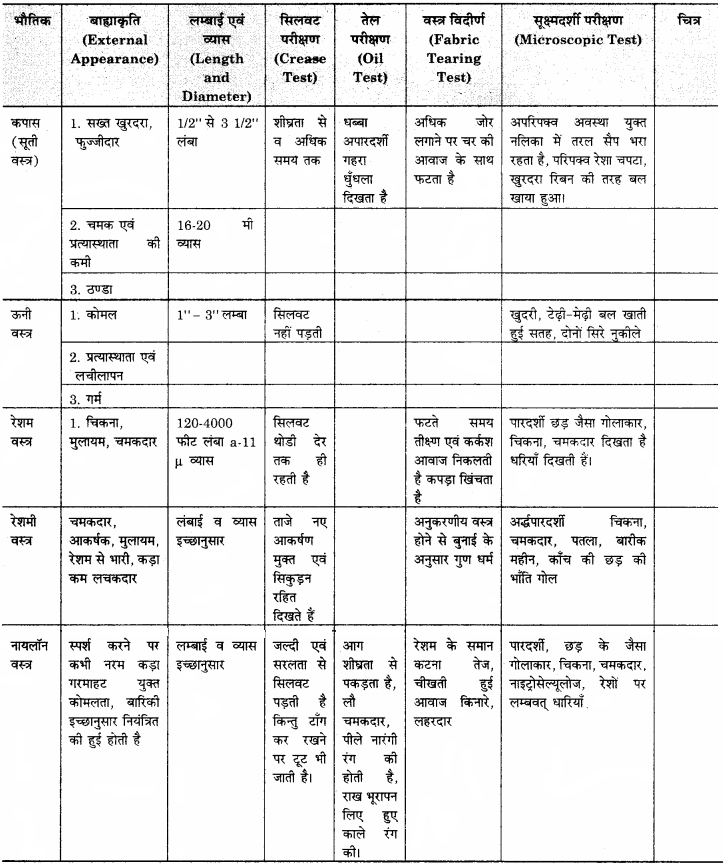 RBSE Solutions for Class 11 Home Science unit 4 वस्त्र परिधान-1