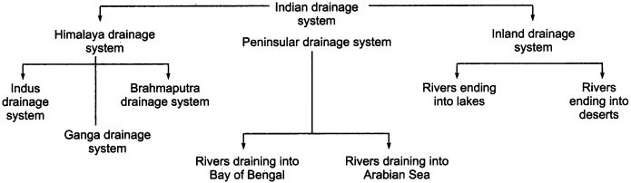 RBSE Solutions for Class 11 Indian Geography Chapter 5 Drainage System of India img-1