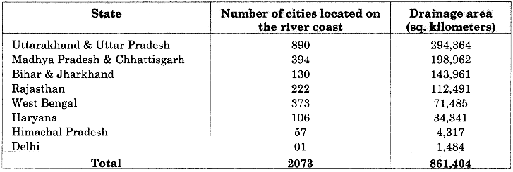 RBSE Solutions for Class 11 Physical Geography Chapter 23 Ecosystem of the River Ganga img-1