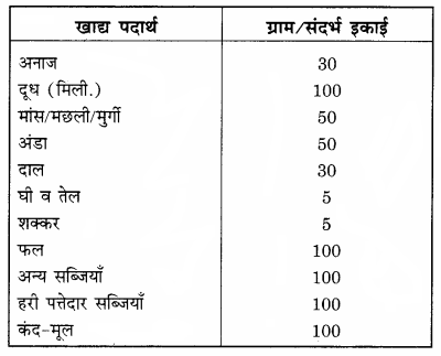 RBSE Solutions for Class 12 Home Science Chapter 10 आहार-आयोजन की प्रक्रिया