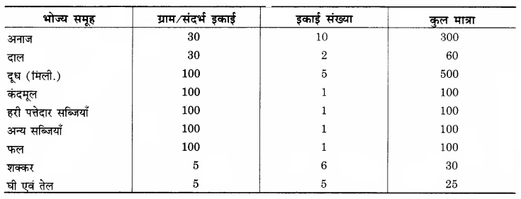 RBSE Solutions for Class 12 Home Science Chapter 10 आहार-आयोजन की प्रक्रिया - 2