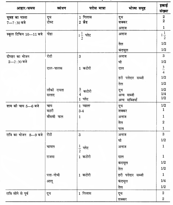RBSE Solutions for Class 12 Home Science Chapter 10 आहार-आयोजन की प्रक्रिया - 3