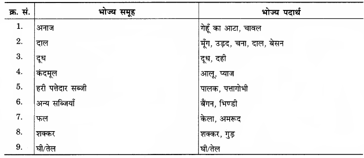 RBSE Solutions for Class 12 Home Science Chapter 10 आहार-आयोजन की प्रक्रिया - 4