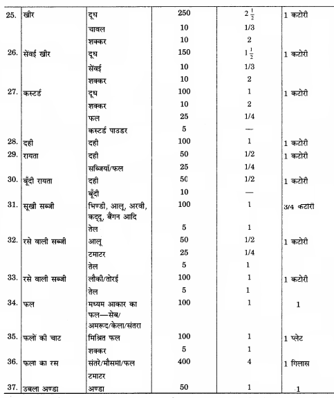 RBSE Solutions for Class 12 Home Science Chapter 10 आहार-आयोजन की प्रक्रिया - 7