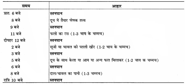 RBSE Solutions for Class 12 Home Science Chapter 11 शैशवावस्था में पोषणं