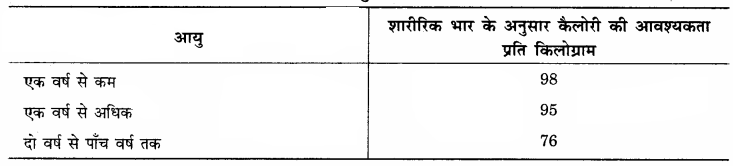 RBSE Solutions for Class 12 Home Science Chapter 11 शैशवावस्था में पोषणं - 11
