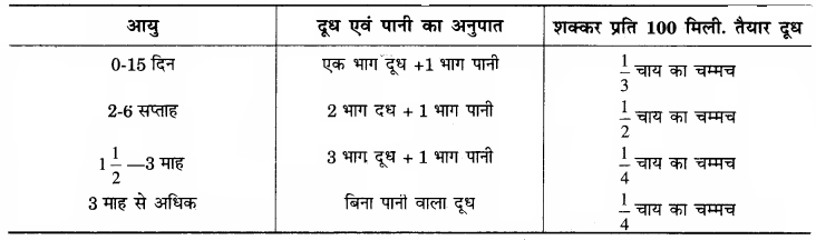 RBSE Solutions for Class 12 Home Science Chapter 11 शैशवावस्था में पोषणं - 3