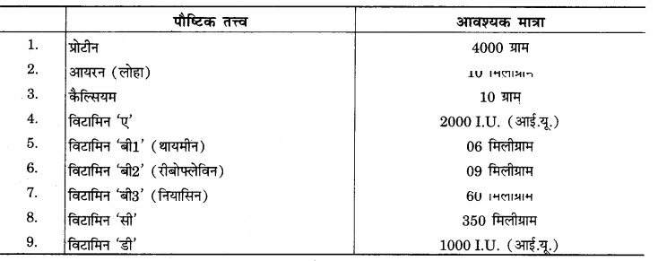 RBSE Solutions for Class 12 Home Science Chapter 11 शैशवावस्था में पोषणं - 4