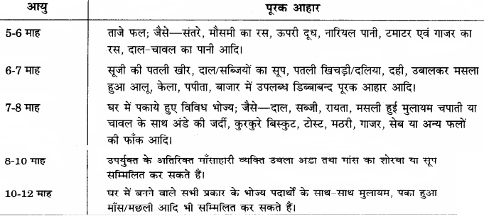 RBSE Solutions for Class 12 Home Science Chapter 11 शैशवावस्था में पोषणं - 5
