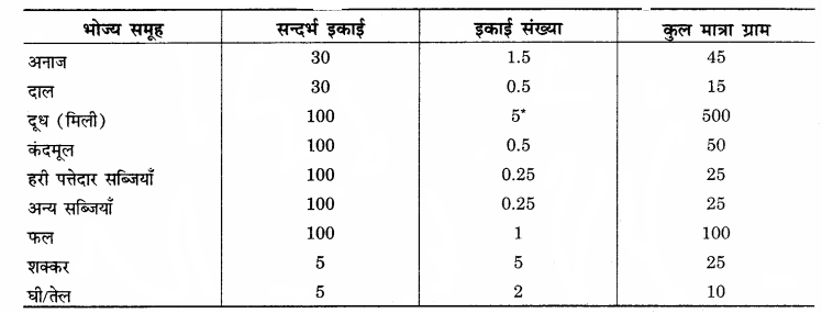 RBSE Solutions for Class 12 Home Science Chapter 11 शैशवावस्था में पोषणं - 6