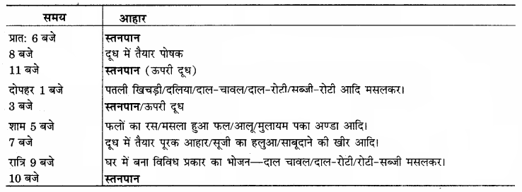 RBSE Solutions for Class 12 Home Science Chapter 11 शैशवावस्था में पोषणं - 7