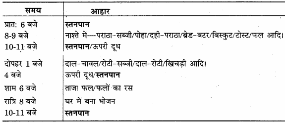 RBSE Solutions for Class 12 Home Science Chapter 11 शैशवावस्था में पोषणं - 8